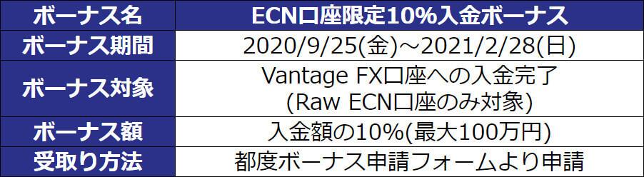 ECN入金ボーナス表1015